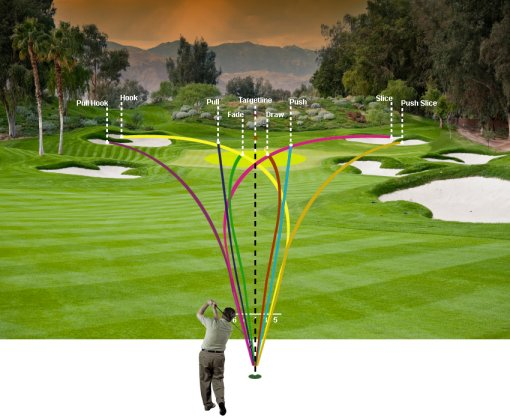 Golf Ball Flight Diagram Free Online Golf Tips