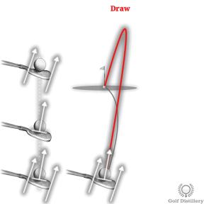 Draw Ball Flight in Golf