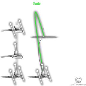 Fade Ball Flight in Golf