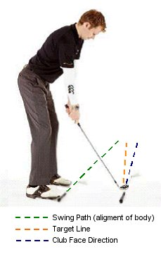 how to fix a draw golf shot