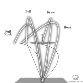 Comparison of Hook, Draw, Pull, and Pull Hook Ball Flights
