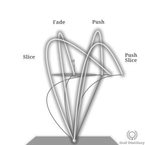 Comparison of Slice, Fade, Push, and Push Slice Ball Flights