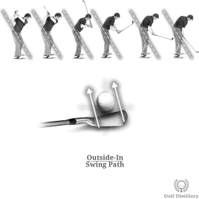 Outside-in swing path