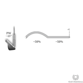 A pitching wedge will fly 50% of the total distance and roll 50%
