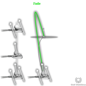 Fade Ball Flight in Golf