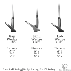 Find your three distance for each of your three wedges and swing lengths