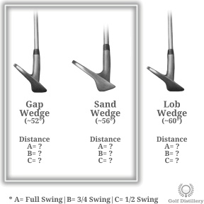 Find your three distances (full, three-quarter, half pitch shots) for the gap and sand wedge