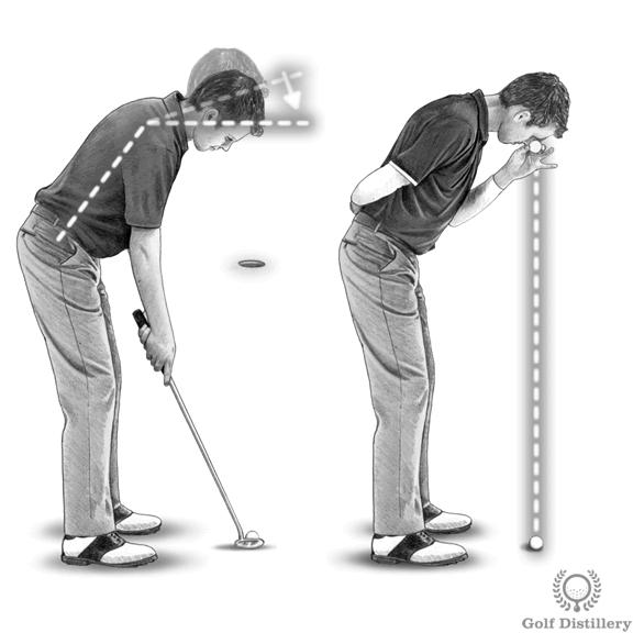 Putting Posture
