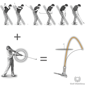A push slice is caused by an inside-out swing along with too little hand rotation