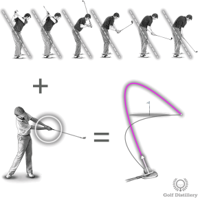 A slice is caused by an outside-in swing along with too little hand rotation