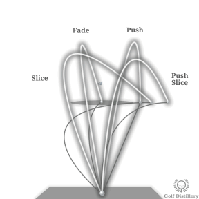 Comparison of Slice, Fade, Push, and Push Slice Ball Flights