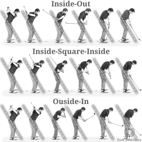 Comparison of an inside-out swing path (top), inside-square-inside swing path (middle) and outside-in swing path (bottom)